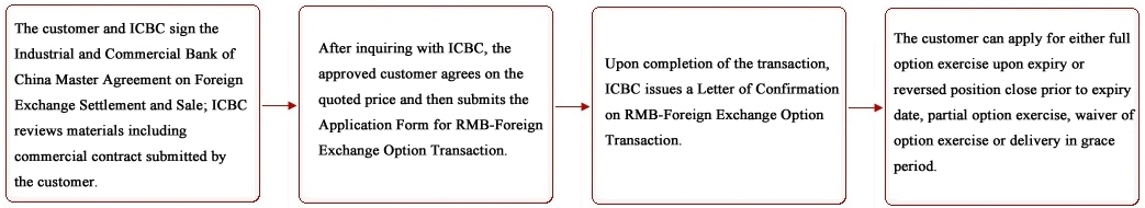 Ix Faqs 1 Icbc Defines Three Working Days Following Expiry Date As Grace Period For Handling Delivery Of Rmb Foreign Exchange Option During Which