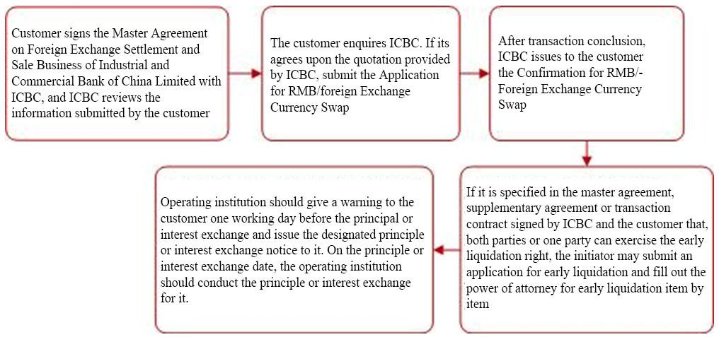 Rmbfx Currency Swaphomeicbc China