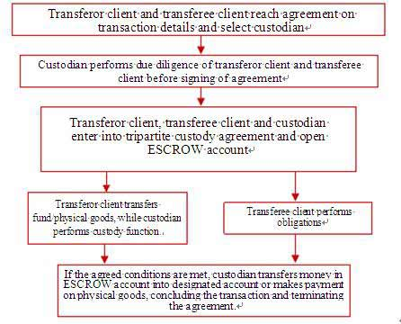 Escrow Services Corporate Banking Icbc China